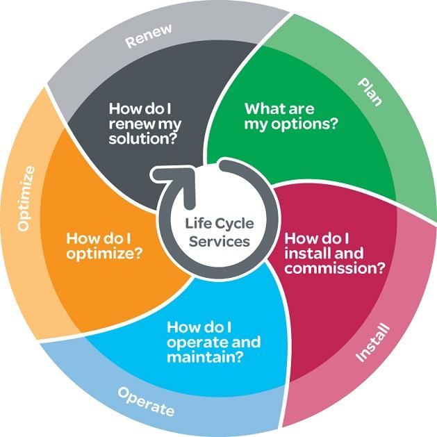 project management life cycle description essay